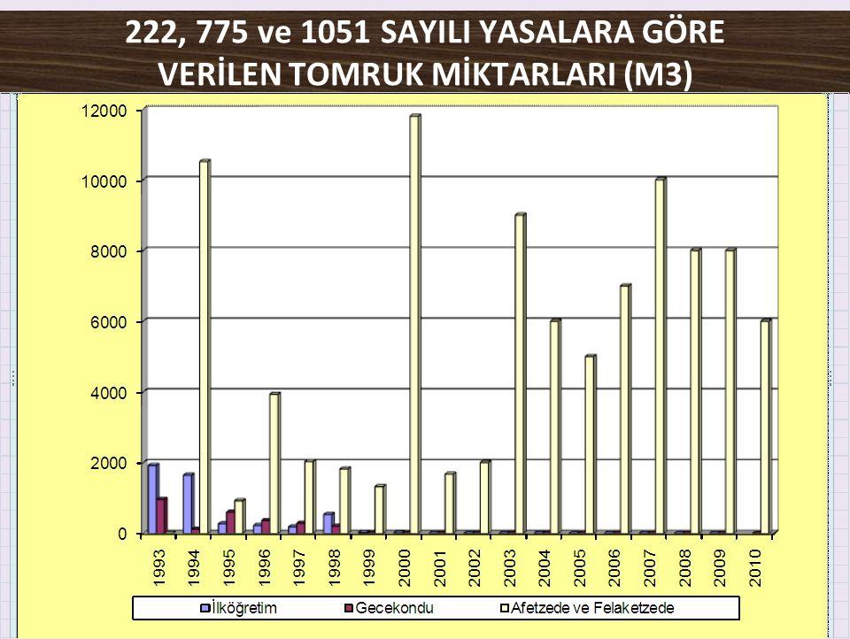 222, 775 ve 1051 SAYILI YASALARA GÖRE VERİLEN TOMRUK MİKTARLARI (M3)
