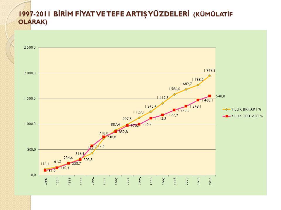 1997-2011 BİRİM FİYAT VE TEFE ARTIŞ YÜZDELERİ (KÜMÜLATİF OLARAK)