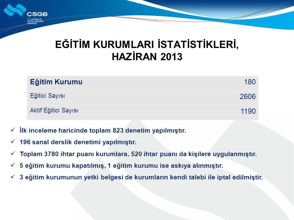 Eğİtİm KurumlarI İstatİstİklerİ, Hazİran 2013