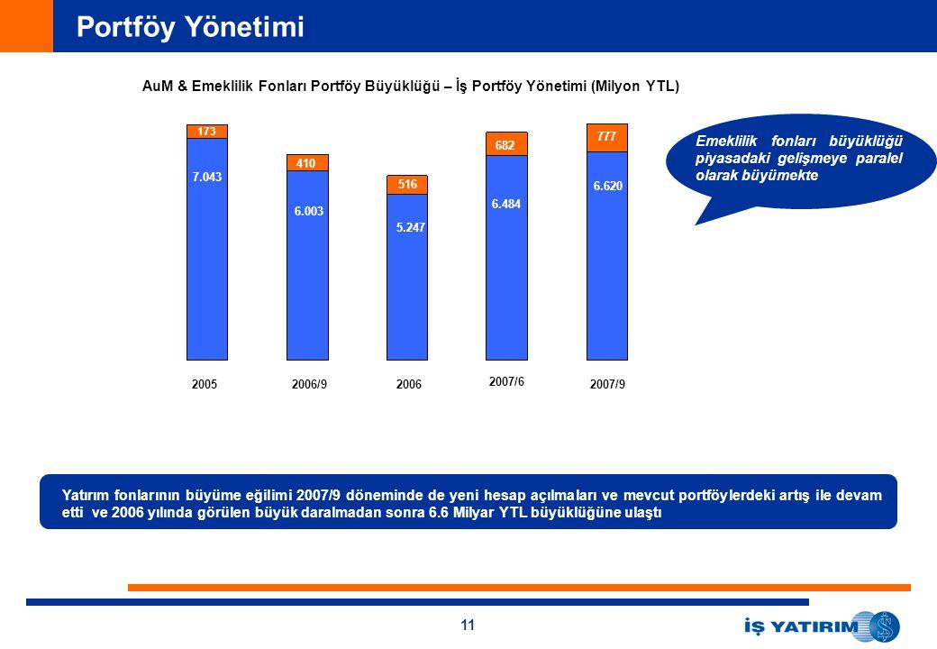 Portföy Yönetimi AuM & Emeklilik Fonları Portföy Büyüklüğü – İş Portföy Yönetimi (Milyon YTL) 173.