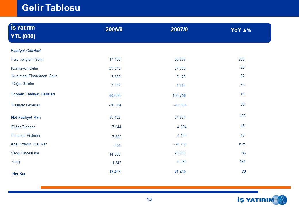 Gelir Tablosu İş Yatırım 2006/9 2007/9 YoY ▲% YTL (000)