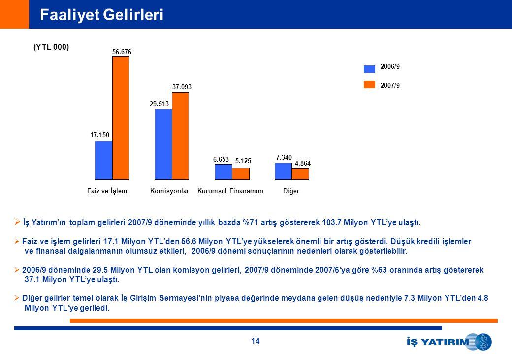 Faaliyet Gelirleri (YTL 000) 56.676. 2006/9. 37.093. 2007/9. 29.513. 17.150. 6.653. 7.340. 5.125.