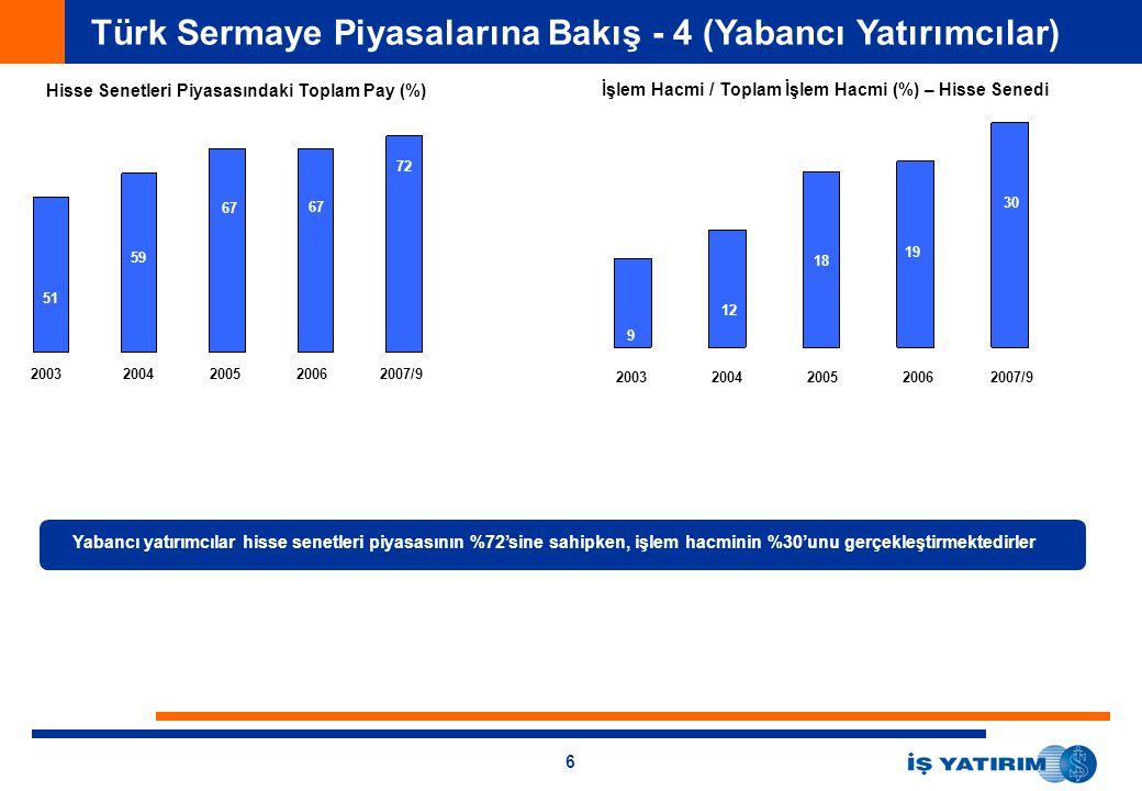 Türk Sermaye Piyasalarına Bakış - 4 (Yabancı Yatırımcılar)