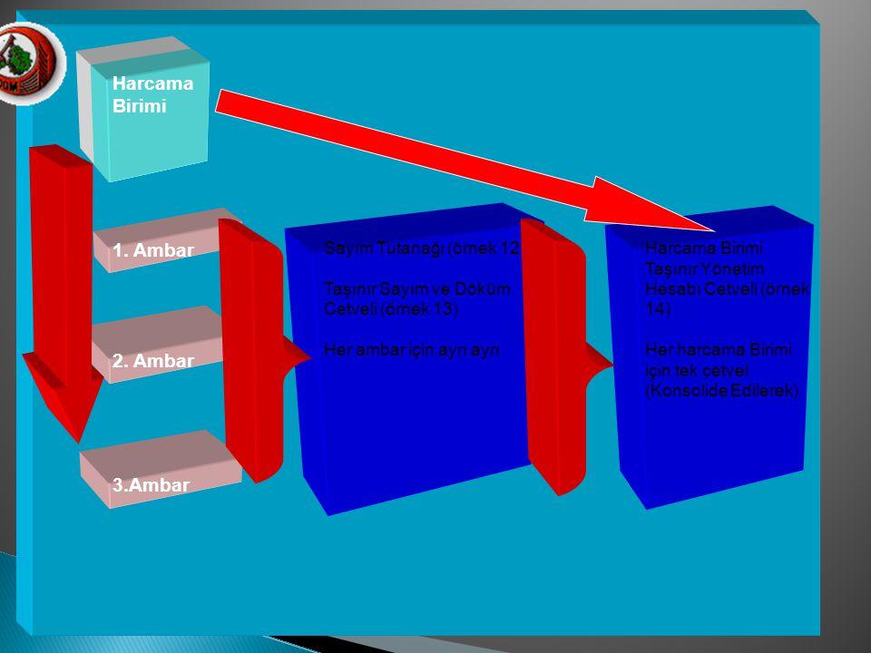 Harcama Birimi 1. Ambar 2. Ambar 3.Ambar Sayım Tutanağı (örnek 12)