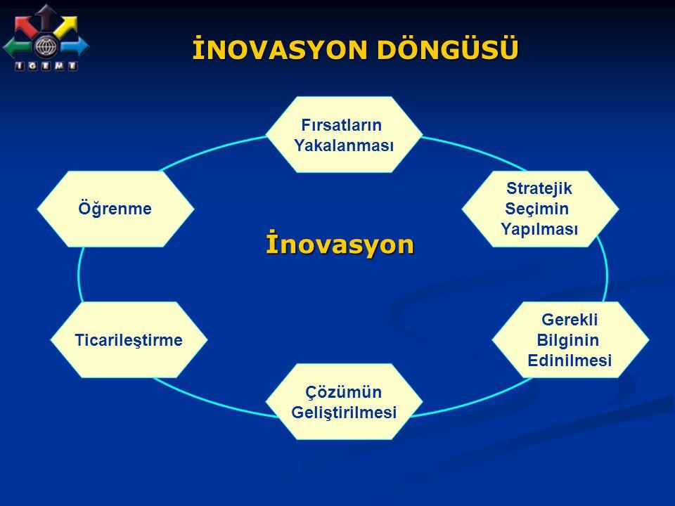 İNOVASYON DÖNGÜSÜ İnovasyon Fırsatların Yakalanması Öğrenme Stratejik
