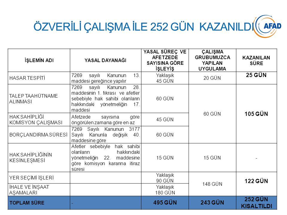 ÖZVERİLİ ÇALIŞMA İLE 252 GÜN KAZANILDI
