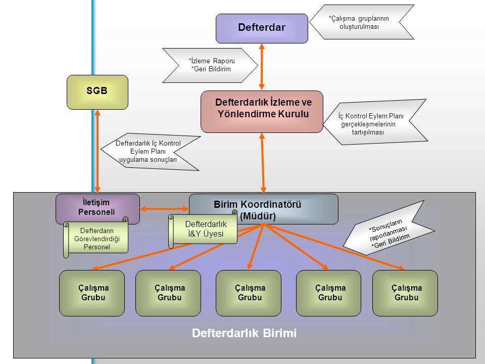 Defterdarlık İzleme ve Yönlendirme Kurulu Birim Koordinatörü (Müdür)