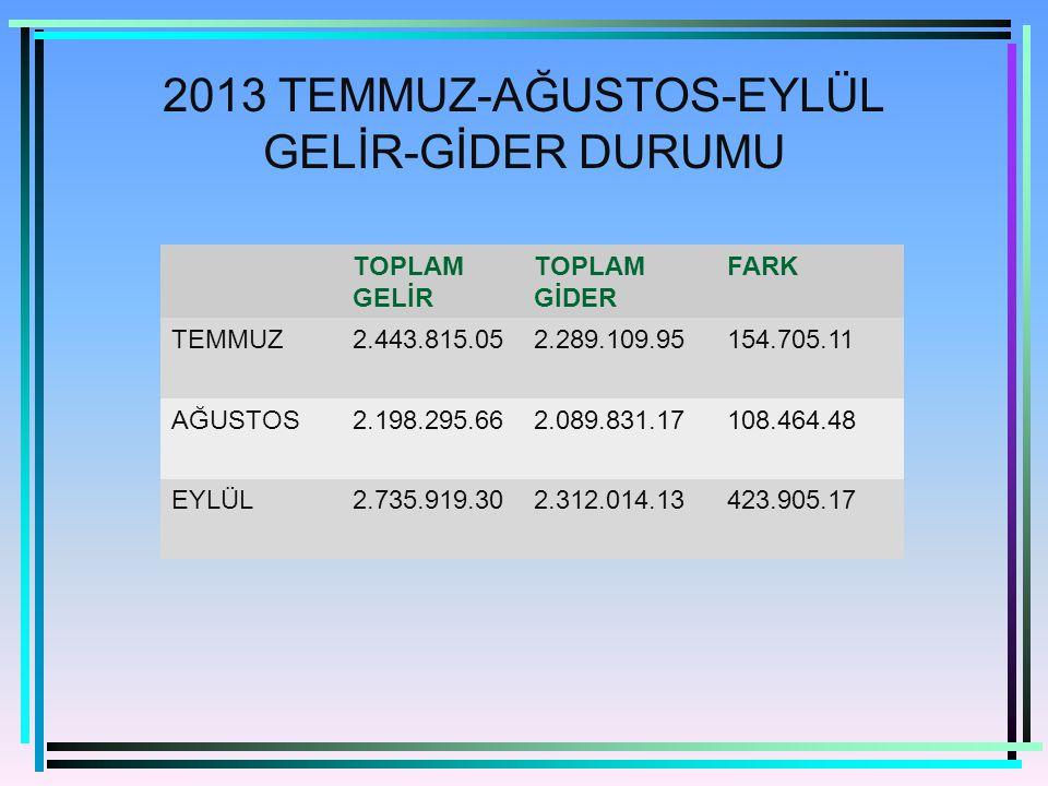 2013 TEMMUZ-AĞUSTOS-EYLÜL GELİR-GİDER DURUMU