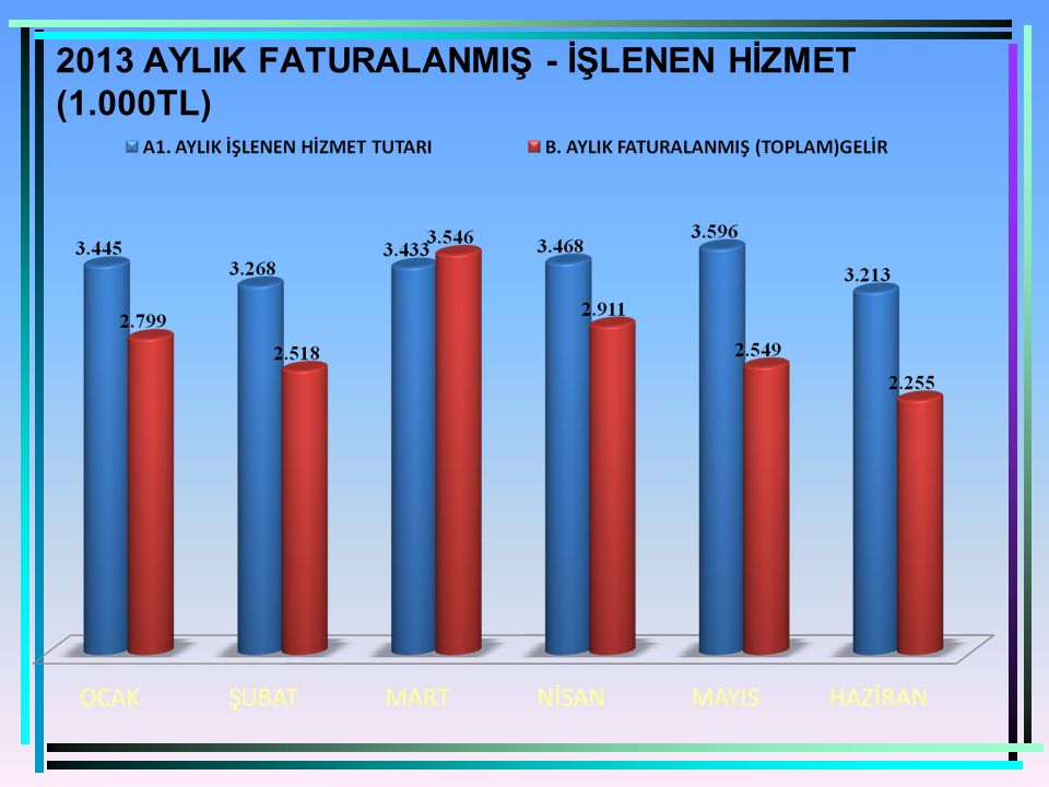 2013 AYLIK FATURALANMIŞ - İŞLENEN HİZMET (1.000TL)