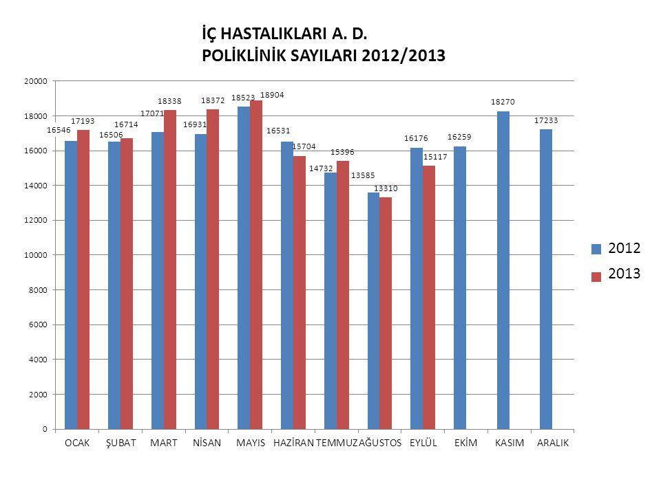 İÇ HASTALIKLARI A. D. POLİKLİNİK SAYILARI 2012/2013 2012 2013