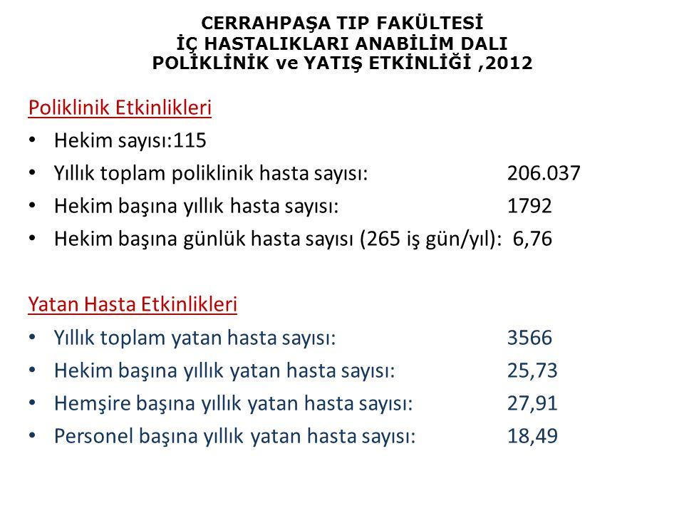 Poliklinik Etkinlikleri Hekim sayısı:115