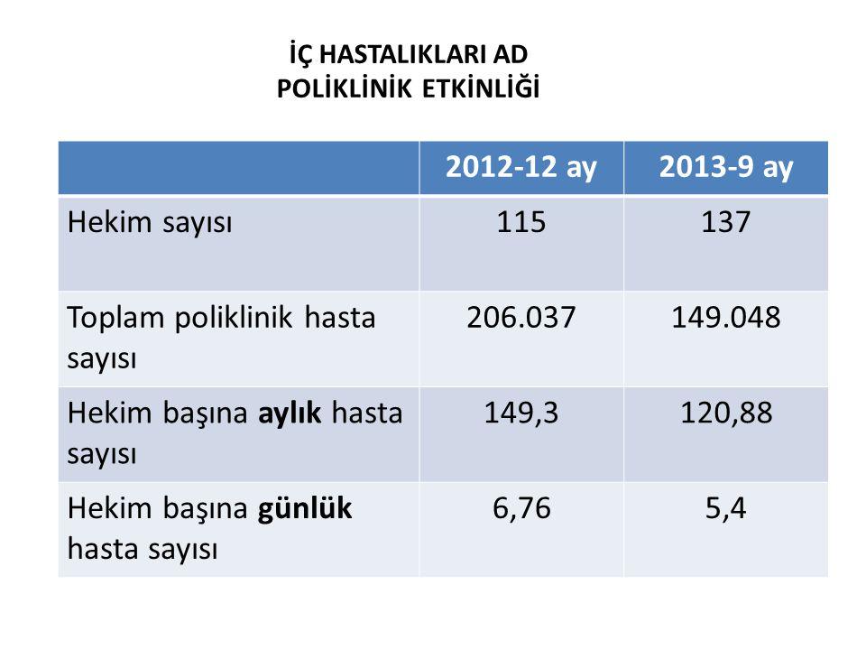 Toplam poliklinik hasta sayısı 206.037 149.048