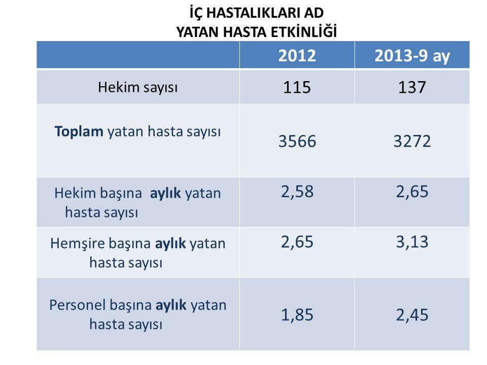İÇ HASTALIKLARI AD YATAN HASTA ETKİNLİĞİ. 2012. 2013-9 ay. Hekim sayısı. 115. 137. Toplam yatan hasta sayısı.
