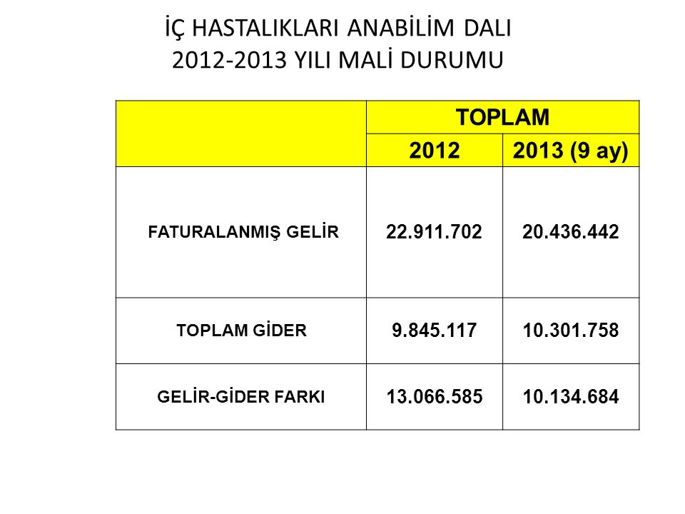 İÇ HASTALIKLARI ANABİLİM DALI 2012-2013 YILI MALİ DURUMU