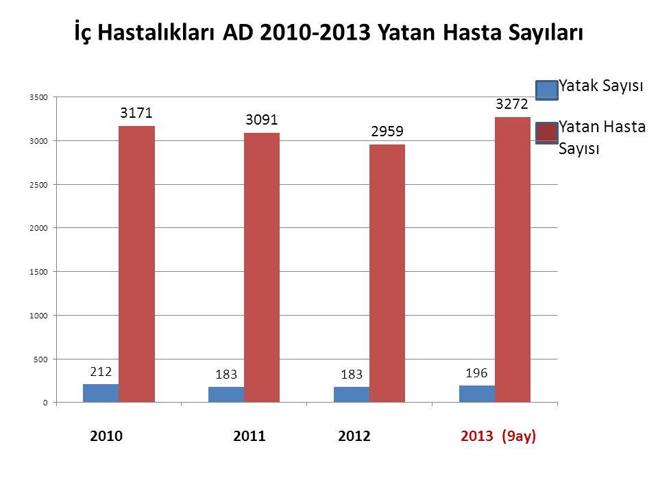 İç Hastalıkları AD 2010-2013 Yatan Hasta Sayıları