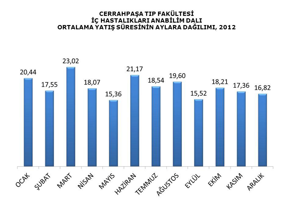CERRAHPAŞA TIP FAKÜLTESİ İÇ HASTALIKLARI ANABİLİM DALI ORTALAMA YATIŞ SÜRESİNİN AYLARA DAĞILIMI, 2012