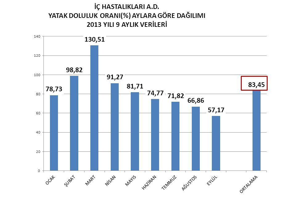 İÇ HASTALIKLARI A.D. YATAK DOLULUK ORANI(%) AYLARA GÖRE DAĞILIMI 2013 YILI 9 AYLIK VERİLERİ