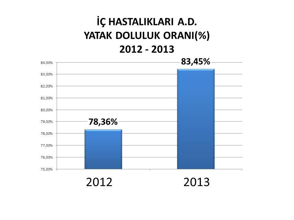 İÇ HASTALIKLARI A.D. YATAK DOLULUK ORANI(%)