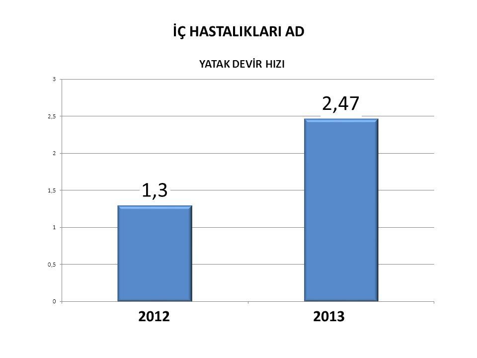 İÇ HASTALIKLARI AD 2012 2013