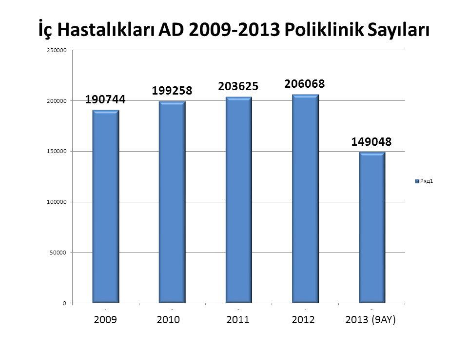İç Hastalıkları AD 2009-2013 Poliklinik Sayıları