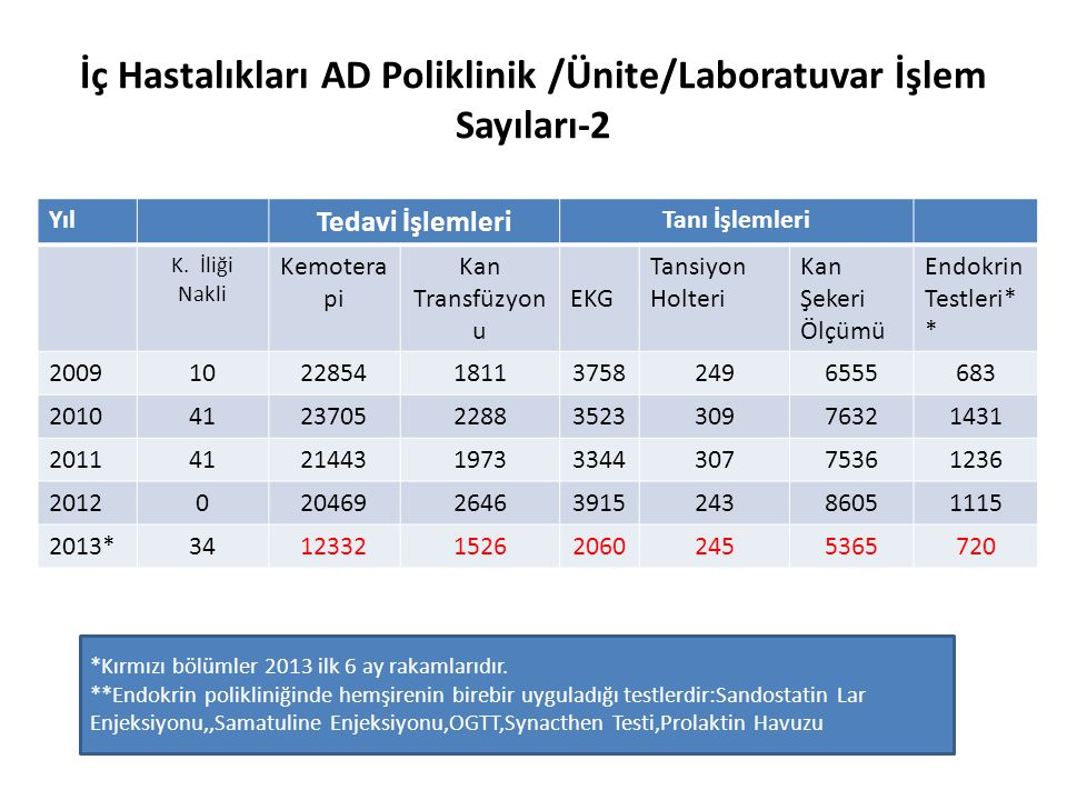İç Hastalıkları AD Poliklinik /Ünite/Laboratuvar İşlem Sayıları-2