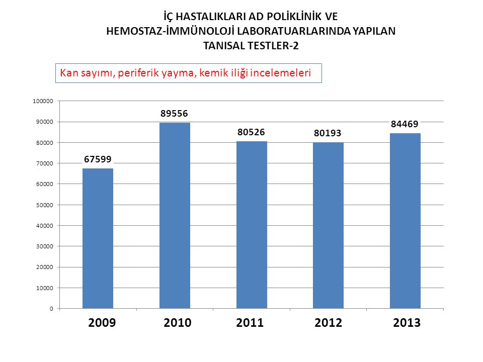 2009 2010 2011 2012 2013 İÇ HASTALIKLARI AD POLİKLİNİK VE