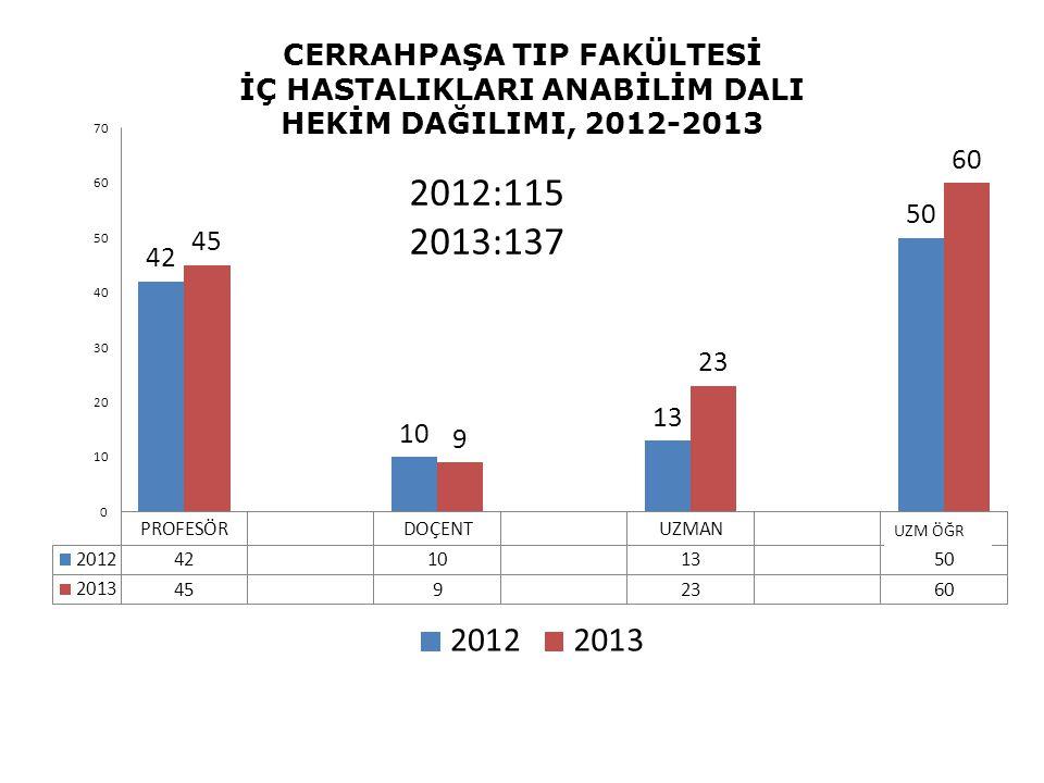 CERRAHPAŞA TIP FAKÜLTESİ İÇ HASTALIKLARI ANABİLİM DALI HEKİM DAĞILIMI, 2012-2013