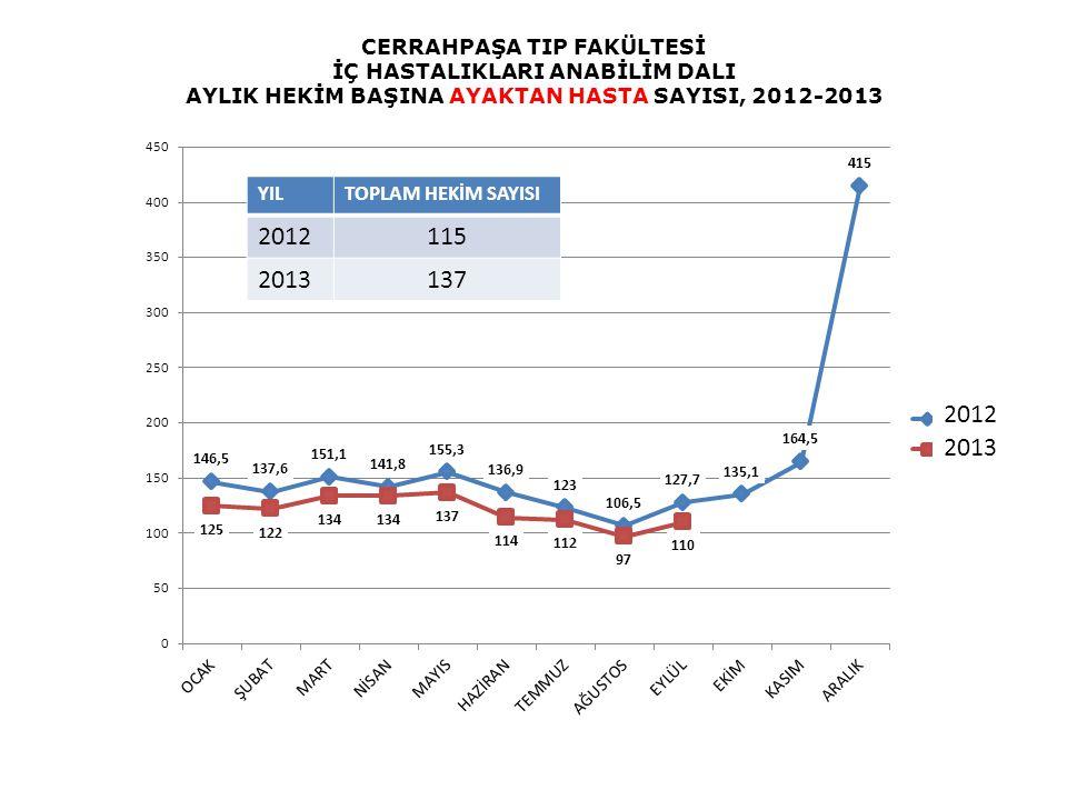 CERRAHPAŞA TIP FAKÜLTESİ İÇ HASTALIKLARI ANABİLİM DALI AYLIK HEKİM BAŞINA AYAKTAN HASTA SAYISI, 2012-2013