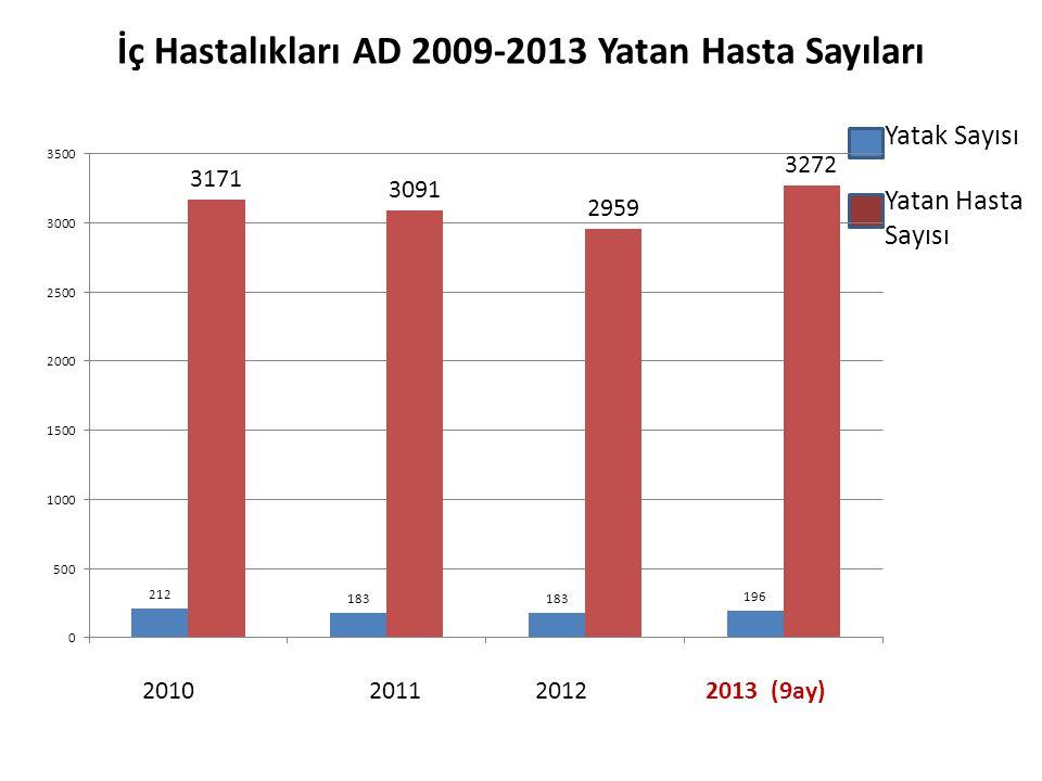 İç Hastalıkları AD 2009-2013 Yatan Hasta Sayıları
