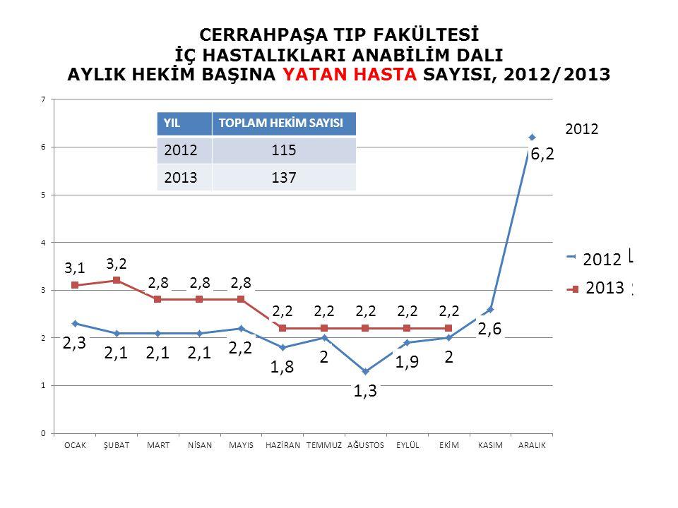 CERRAHPAŞA TIP FAKÜLTESİ İÇ HASTALIKLARI ANABİLİM DALI AYLIK HEKİM BAŞINA YATAN HASTA SAYISI, 2012/2013