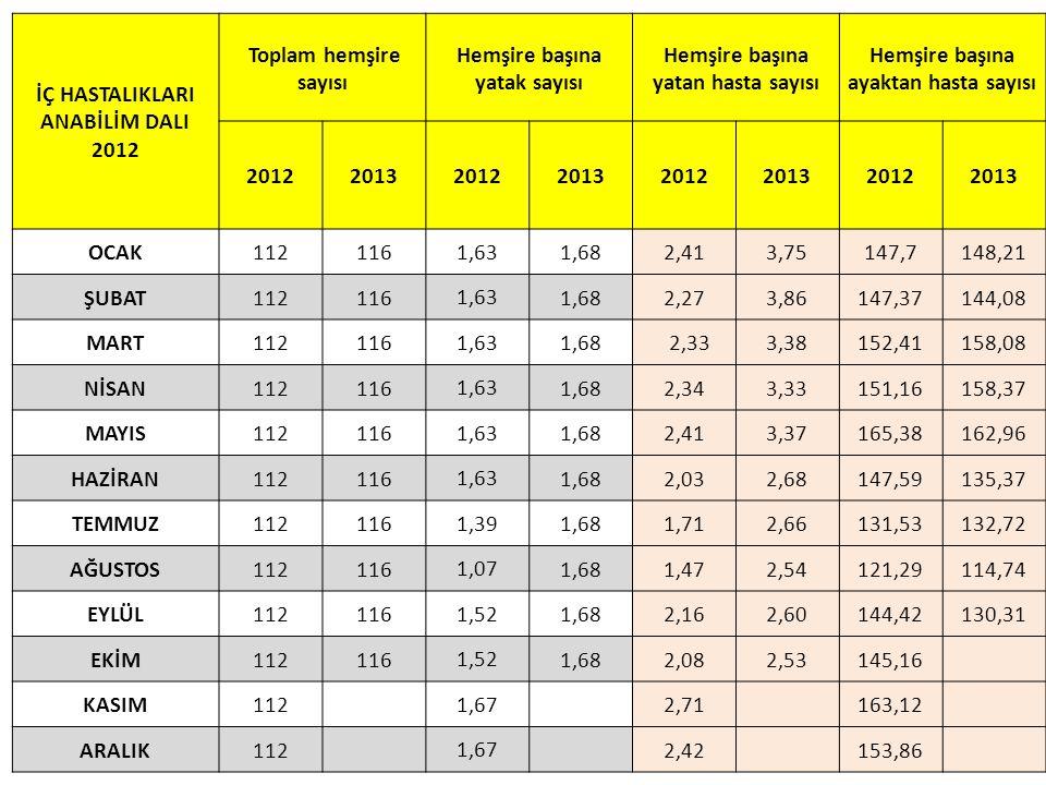 İÇ HASTALIKLARI ANABİLİM DALI 2012 Toplam hemşire sayısı