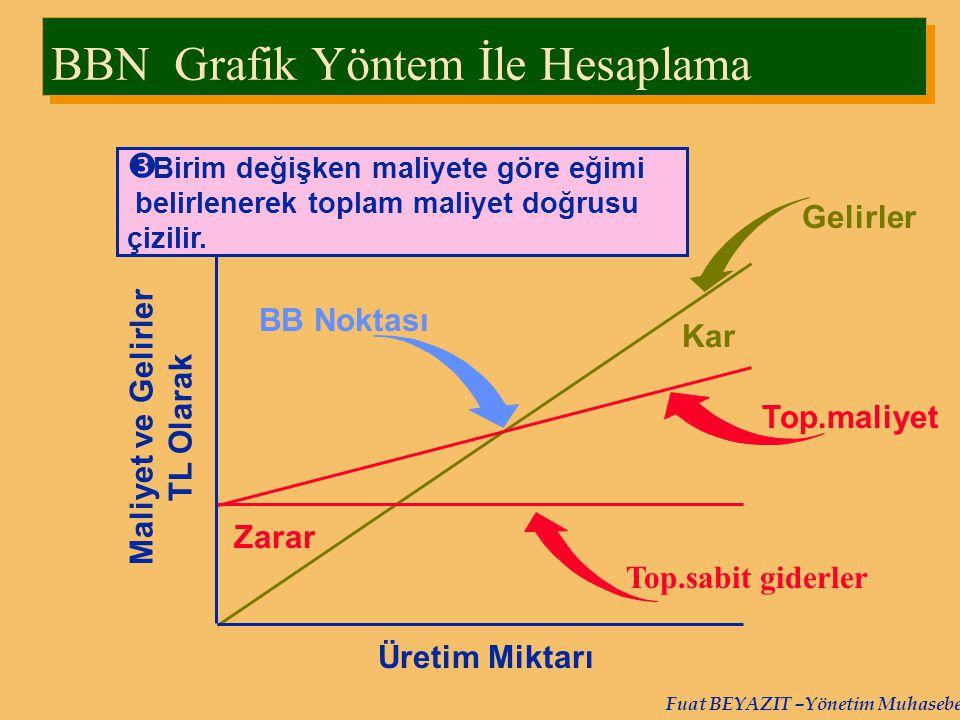 BBN Grafik Yöntem İle Hesaplama