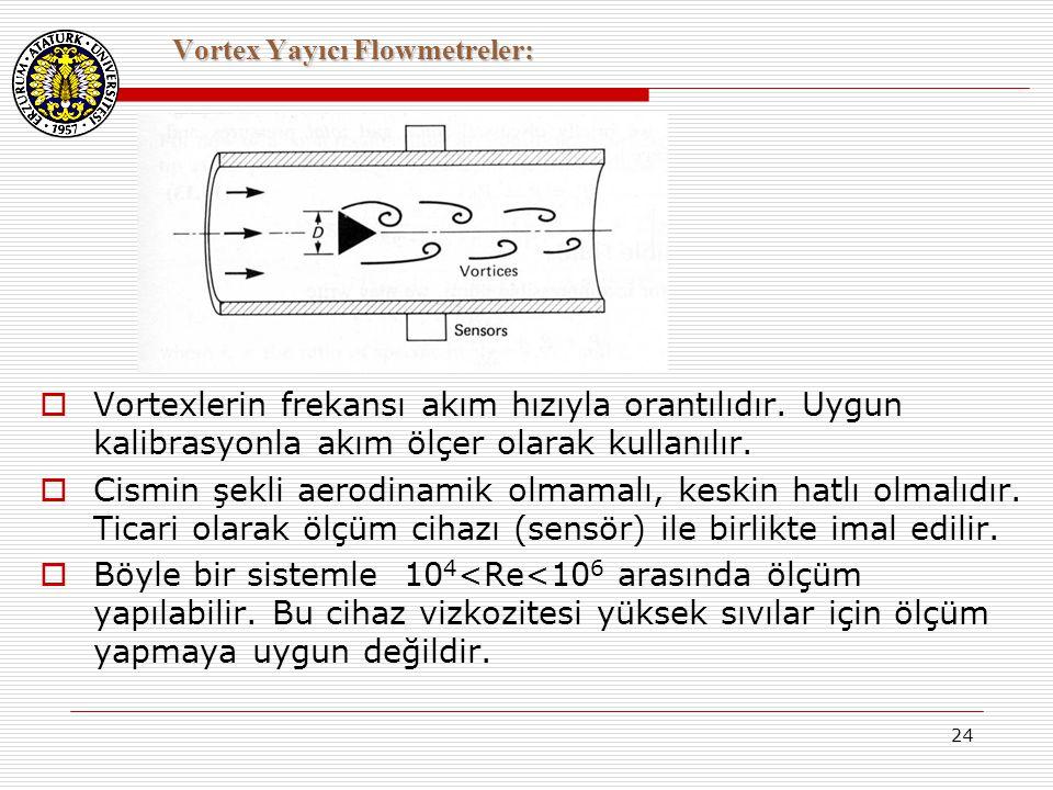 Vortex Yayıcı Flowmetreler: