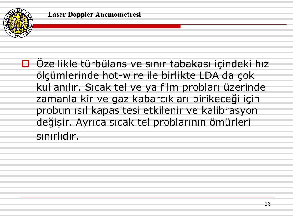 Laser Doppler Anemometresi