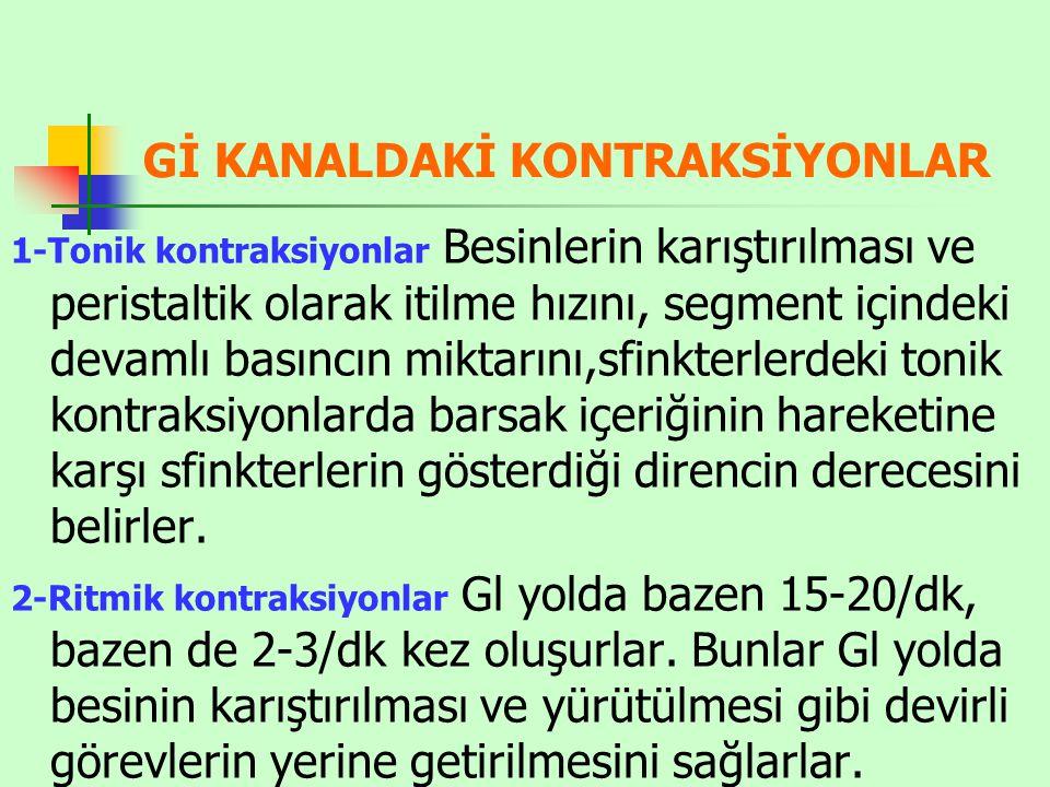 Gİ KANALDAKİ KONTRAKSİYONLAR
