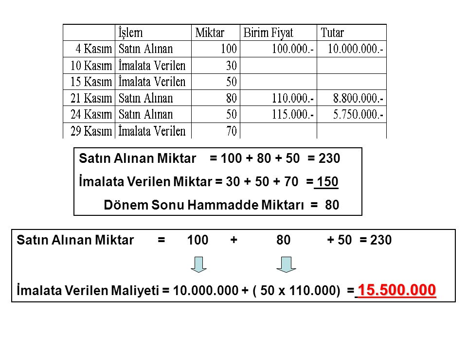Satın Alınan Miktar = 100 + 80 + 50 = 230