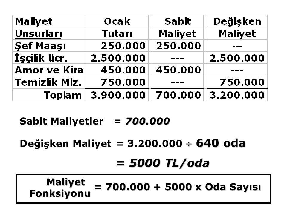= 5000 TL/oda Sabit Maliyetler = 700.000
