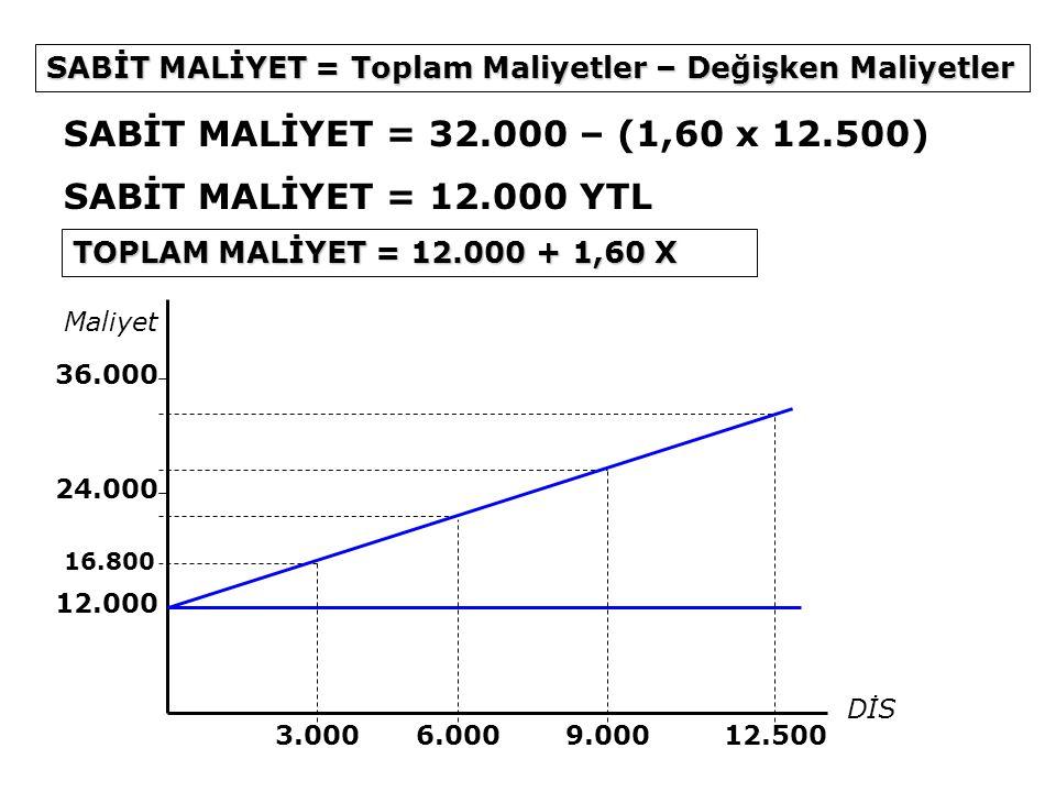 SABİT MALİYET = 32.000 – (1,60 x 12.500) SABİT MALİYET = 12.000 YTL