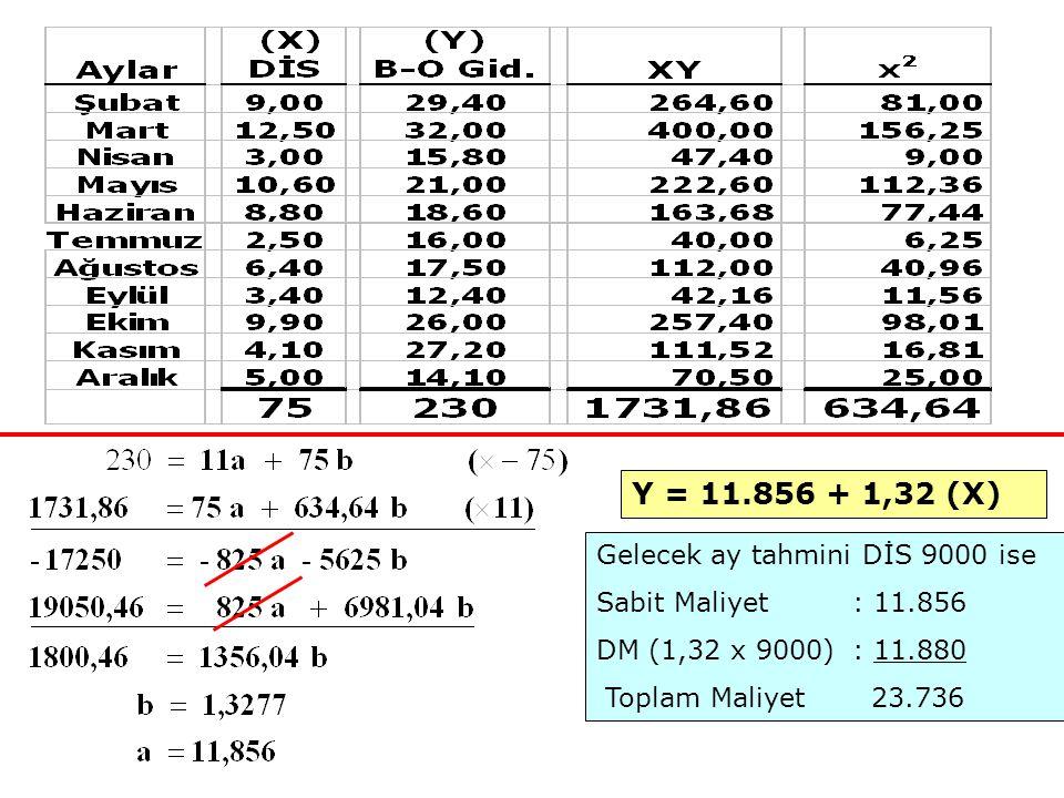 Y = 11.856 + 1,32 (X) Gelecek ay tahmini DİS 9000 ise