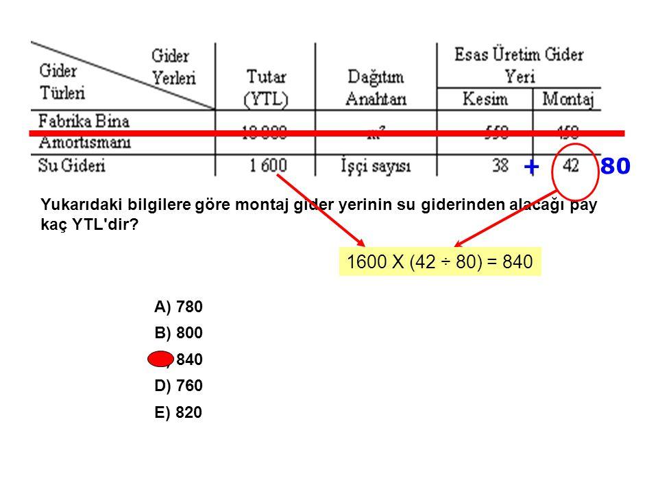 + 80. Yukarıdaki bilgilere göre montaj gider yerinin su giderinden alacağı pay kaç YTL dir 1600 X (42 ÷ 80) = 840.