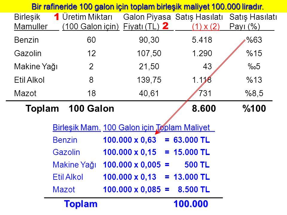 Bir rafineride 100 galon için toplam birleşik maliyet 100.000 liradır.