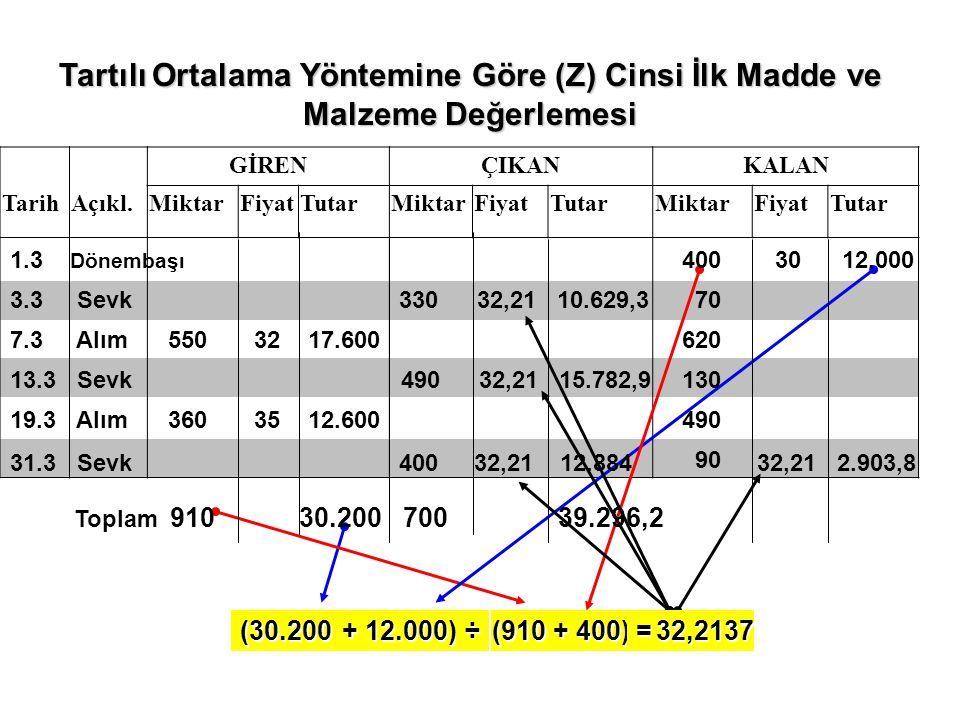 Tartılı Ortalama Yöntemine Göre (Z) Cinsi İlk Madde ve Malzeme Değerlemesi