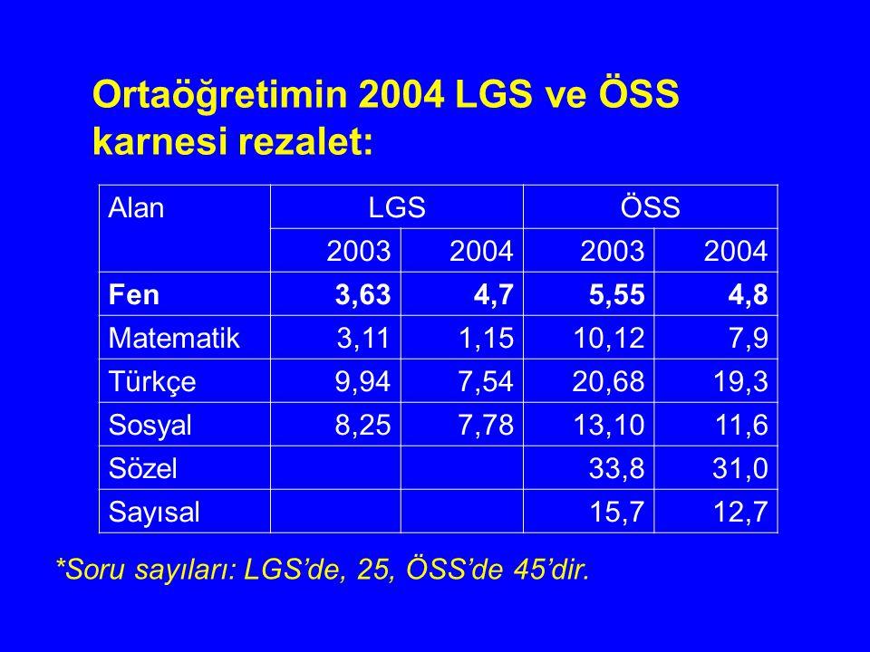 Ortaöğretimin 2004 LGS ve ÖSS karnesi rezalet: