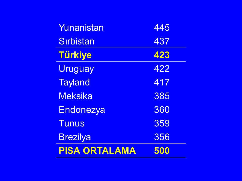 Yunanistan 445. Sırbistan. 437. Türkiye. 423. Uruguay. 422. Tayland. 417. Meksika. 385. Endonezya.