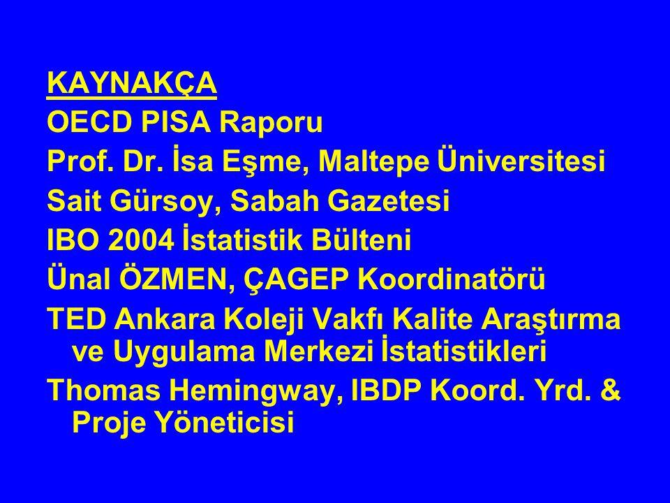 KAYNAKÇA OECD PISA Raporu. Prof. Dr. İsa Eşme, Maltepe Üniversitesi. Sait Gürsoy, Sabah Gazetesi.