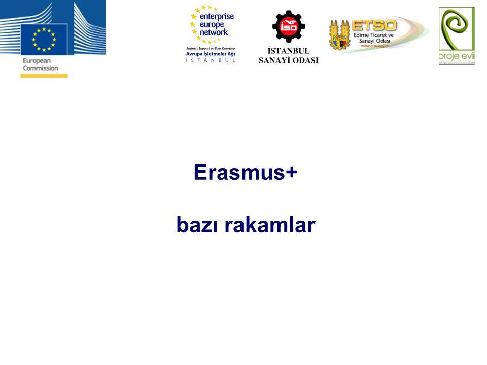 Erasmus+ bazı rakamlar
