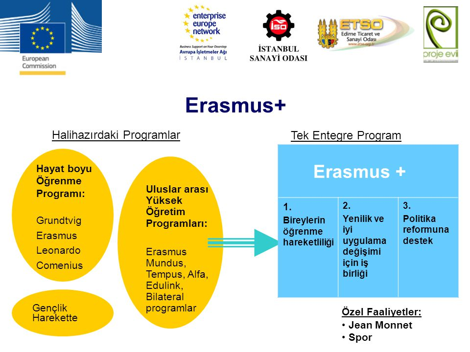 Erasmus+ Erasmus + Halihazırdaki Programlar Tek Entegre Program 1.