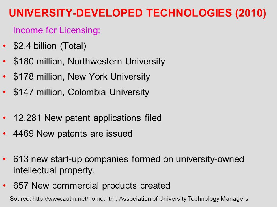 UNIVERSITY-DEVELOPED TECHNOLOGIES (2010)