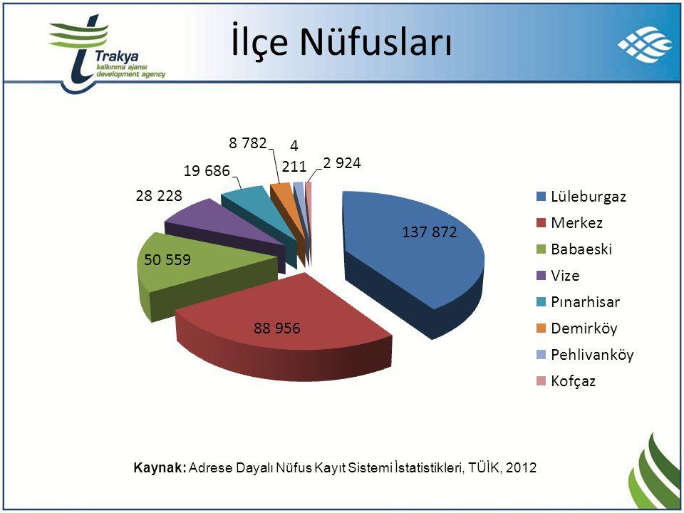 İlçe Nüfusları Kaynak: Adrese Dayalı Nüfus Kayıt Sistemi İstatistikleri, TÜİK, 2012