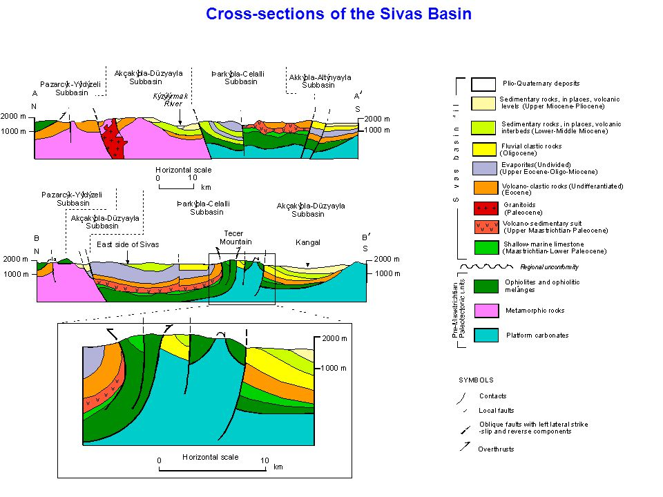 Cross-sections of the Sivas Basin